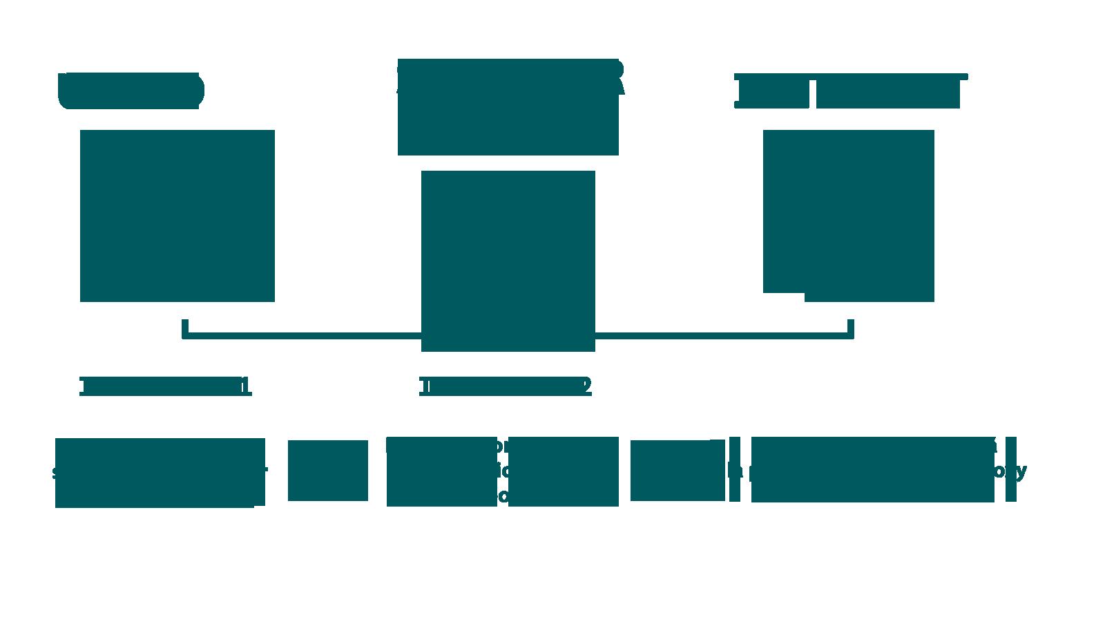 ¿Cómo funciona un proxy?
